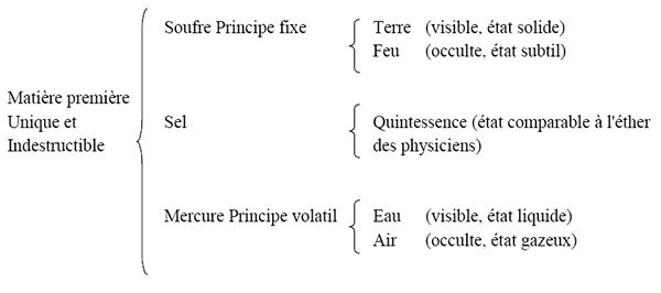 theorie-alchimique-generale